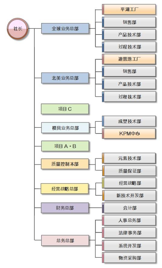 http://kantatsu.co.jp/cn/guide/img/%E7%B5%84%E7%B9%94%E5%9B%B3%E4%B8%AD%E5%9B%BD19.0701jpg.jpg