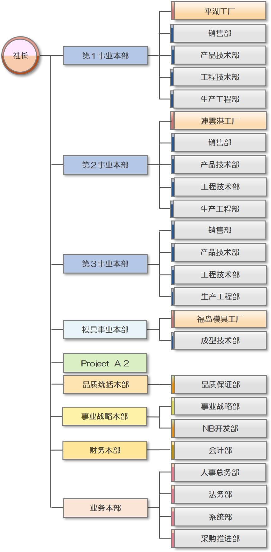 http://kantatsu.co.jp/cn/guide/img/HP%E7%B5%84%E7%B9%94%E5%9B%B3%28%E4%B8%AD%E6%96%87%292020.4.1%E5%85%AC%E9%96%8B.jpg