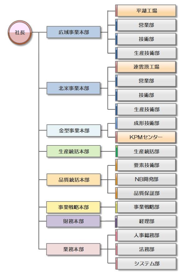 http://kantatsu.co.jp/guide/img/%E7%B5%84%E7%B9%94%E5%9B%B3181101%28%E6%97%A5%29.jpg