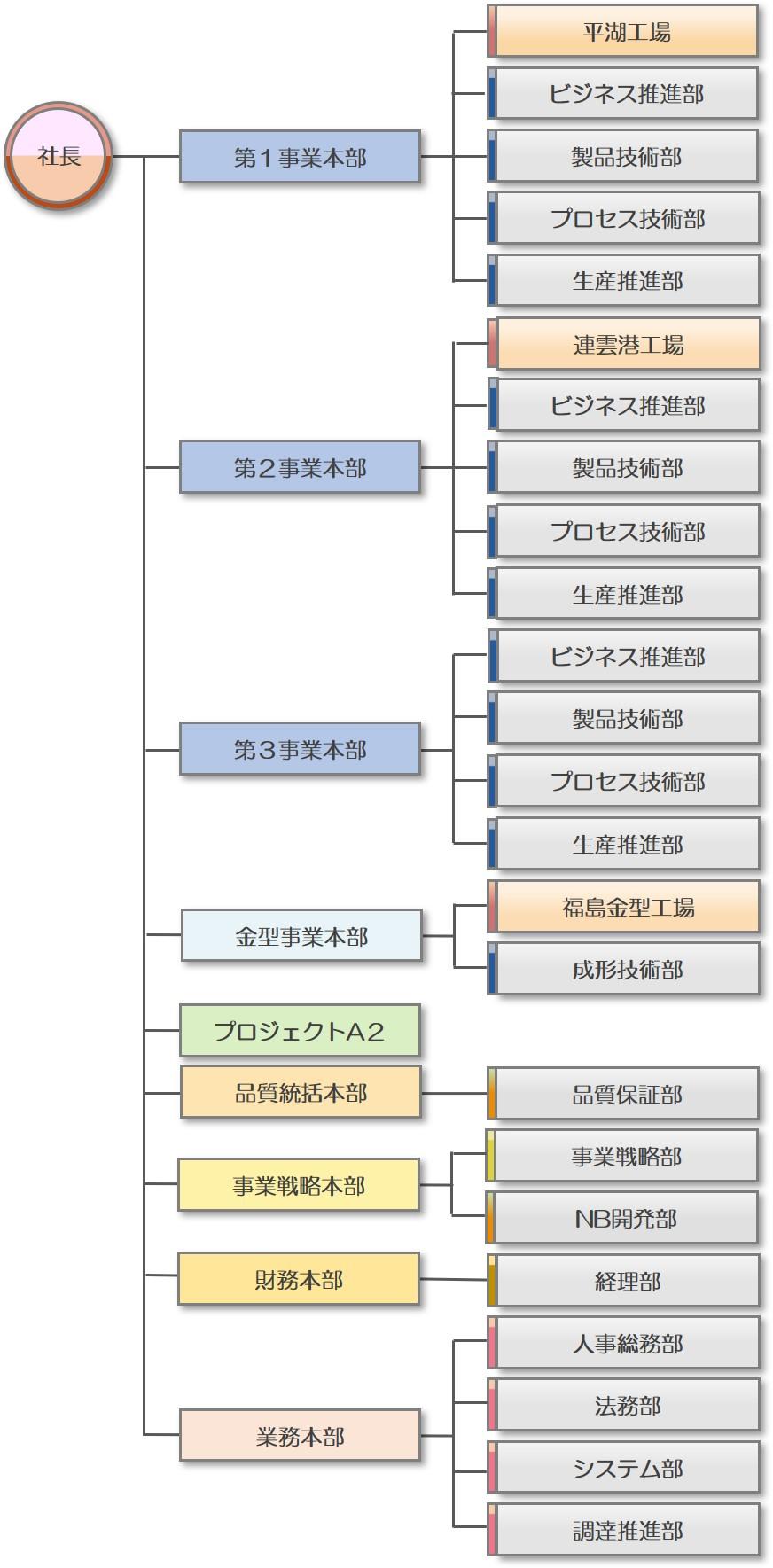 http://kantatsu.co.jp/guide/img/HP%E7%B5%84%E7%B9%94%E5%9B%B3%28%E6%97%A5%E6%96%87%292020.4.1%E5%85%AC%E9%96%8B.jpg